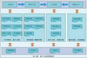 E8.CRM客户关系管理软件 5.1.8