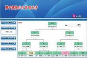 双轨制直销会员管理结算系统 2.0
