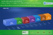 狙击豹考试成绩统计精灵 绿色版 1.3
