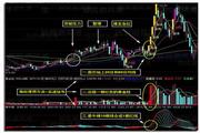 云指标公式网-短线抓涨停选股软件 8.016