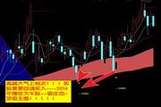 云指标公式网-回调买入炒股软件 9.05