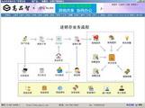 高品智企业万能业务管理软件 3.305.219