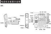 步步高无绳电话HWCD(57S)TSD 1.0版 使用说明书