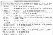 旺德电通RC-11&RC-12全功能遥控器说明书
