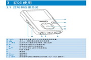 飞利浦SA3025视频播放机使用说明书