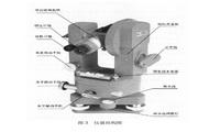 博飞TDJ6型光学经纬仪说明书
