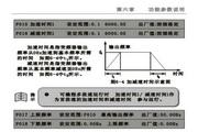 紫日(CHZIRI)ZVF9-P0900T4变频器说明书