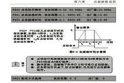 紫日(CHZIRI)ZVFP7-4300变频器说明书