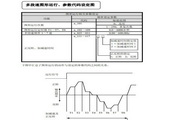 SuperBona SB300iF-4变频器说明书