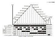 台达(DELTA)VFD022B23B型变频器说明书