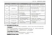 英威腾CHV100-090G-12型中压矢量变频器说明书