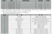 英威腾CHH100-3150-06型高压变频器说明书
