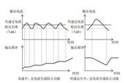 英威腾INVT-G9-5R5T4型通用变频器说明书