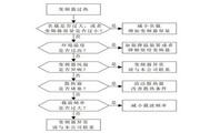 英威腾CHE200-110G-4型高性能开环矢量变频器说明书