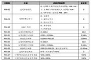 英威腾CHE200-055G-4型高性能开环矢量变频器说明书