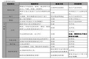 英威腾CHE200-045P-4型高性能开环矢量变频器说明书
