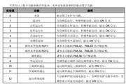 英威腾CHE200-037G-4型高性能开环矢量变频器说明书
