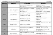 英威腾CHE200-022G-4型高性能开环矢量变频器说明书