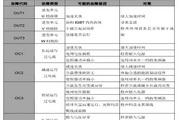 英威腾CHV190-110G-4型起重提升专用变频器说明书