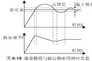 英威腾CHV190-7R5G-4型起重提升专用变频器说明书