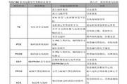 英威腾CHV180-7R5G-4电梯专用变频器说明书