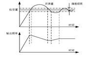 英威腾CHV160A-5R5-4供水专用变频器说明书