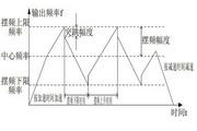 英威腾CHV100-022G-2型高性能矢量变频器说明书