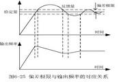 英威腾CHV100-018G-2型高性能矢量变频器说明书