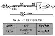 英威腾CHV100-011G-2型高性能矢量变频器说明书