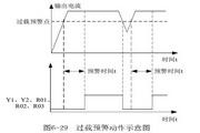 英威腾CHV100-7R4G-2型高性能矢量变频器说明书