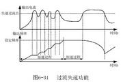 英威腾CHV100-5R4G-2型高性能矢量变频器说明书