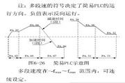 英威腾CHV100-300G-4型高性能矢量变频器说明书