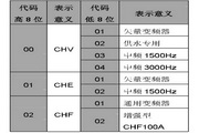英威腾CHF100A-350P-4型矢量通用型变频器说明书