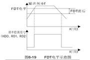 英威腾CHF100A-160G-4型矢量通用型变频器说明书