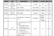 英威腾CHF100A-037P-4型矢量通用型变频器说明书