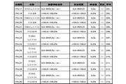 英威腾CHF100A-1R5G-4型矢量通用型变频器说明书