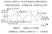 英威腾CHF100A-045G-2型矢量通用型变频器说明书