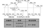 英威腾CHF100A-2R2G-2型矢量通用型变频器说明书