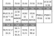 英威腾CHF100A-1R5G-2型矢量通用型变频器说明书