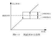 英威腾CHE100-037P-4型开环矢量变频器说明书