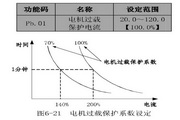 英威腾CHE100-015G-4型开环矢量变频器说明书