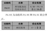 英威腾CHE100-1R5G-4型开环矢量变频器说明书