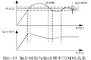 英威腾CHE100-0R7G-4型开环矢量变频器说明书