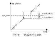 英威腾CHE100-015G-2型开环矢量变频器说明书