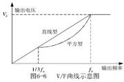英威腾CHE100-0R7G-2型开环矢量变频器说明书