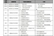 英威腾CHF100-022G-2型变频器说明书