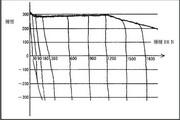 三菱FR-V540-2.2K-CH变频器说明书