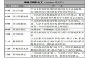 神源SY6000-G01840变频器用户手册
