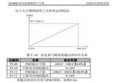 神源SY6000-G0D740变频器用户手册