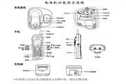 步步高HWDCD007(91)TSD无绳电话使用说明书